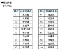最も検索されやすい都道府県ウェブサイトは東京都