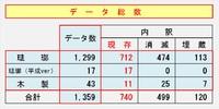 2013 最新統計 ~仁丹町名表示板~