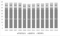 京大公共政策大学院「厚生労働政策」発表資料
