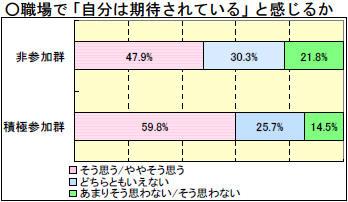 社会人基礎力に関する調査【太田ゼミ】